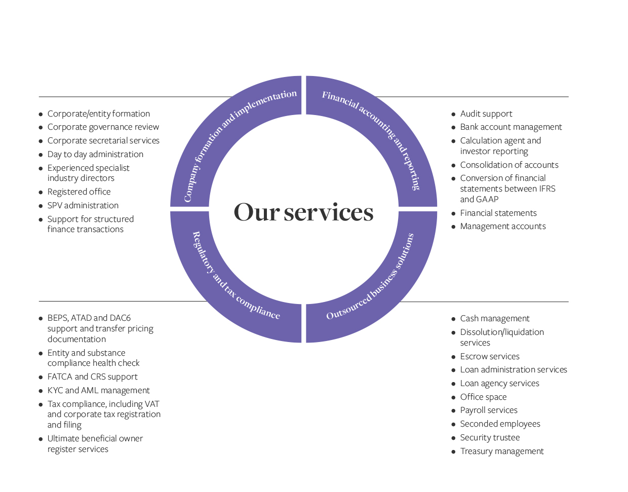 IQ-EQ Corporate services