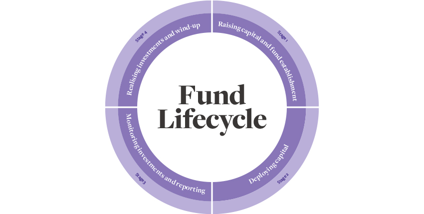 Fund lifecycle