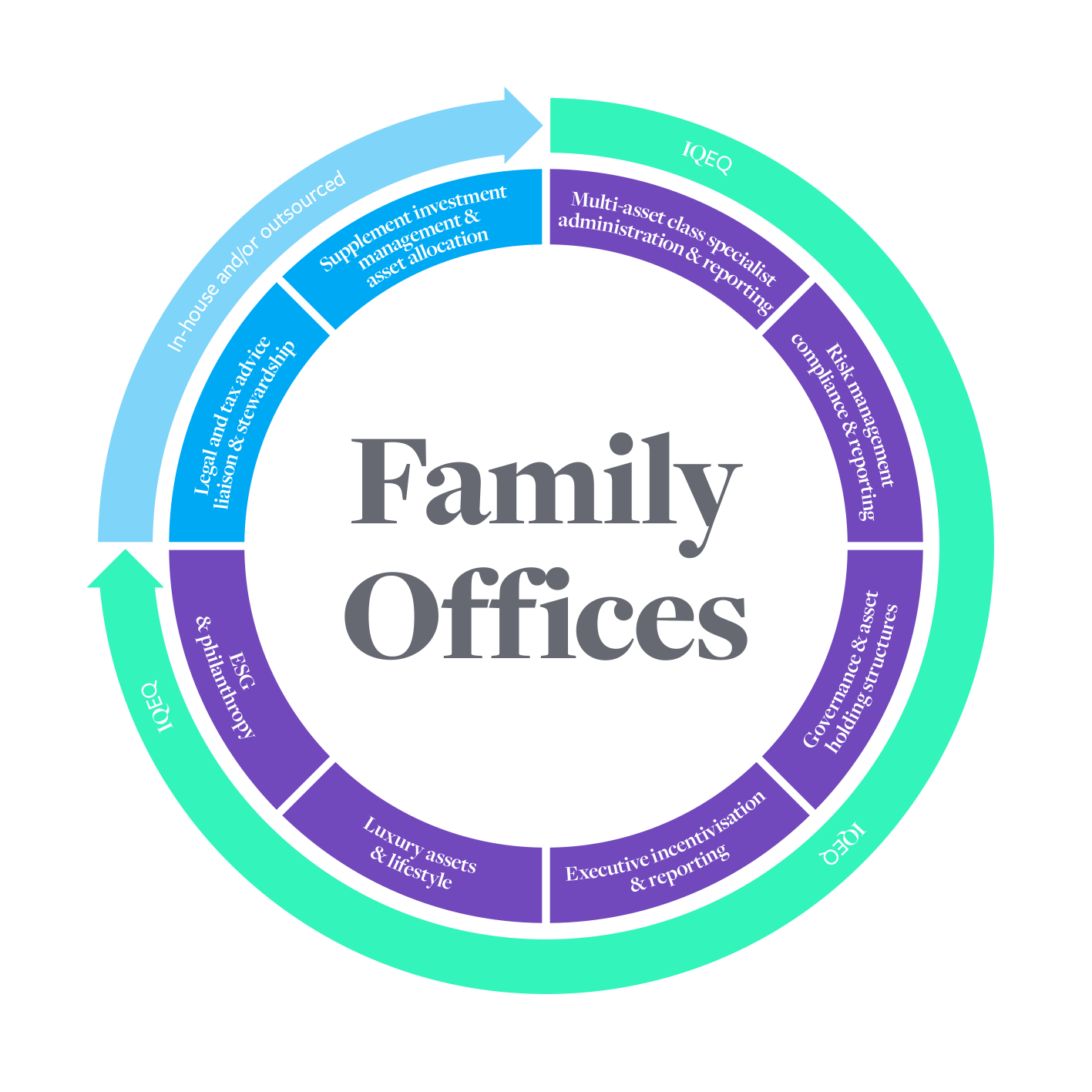 Family office services wheel